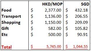 Expenses in Hong Kong